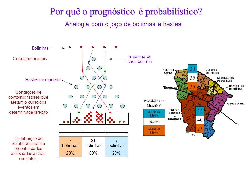 Por quê o prognóstico é probabilístico