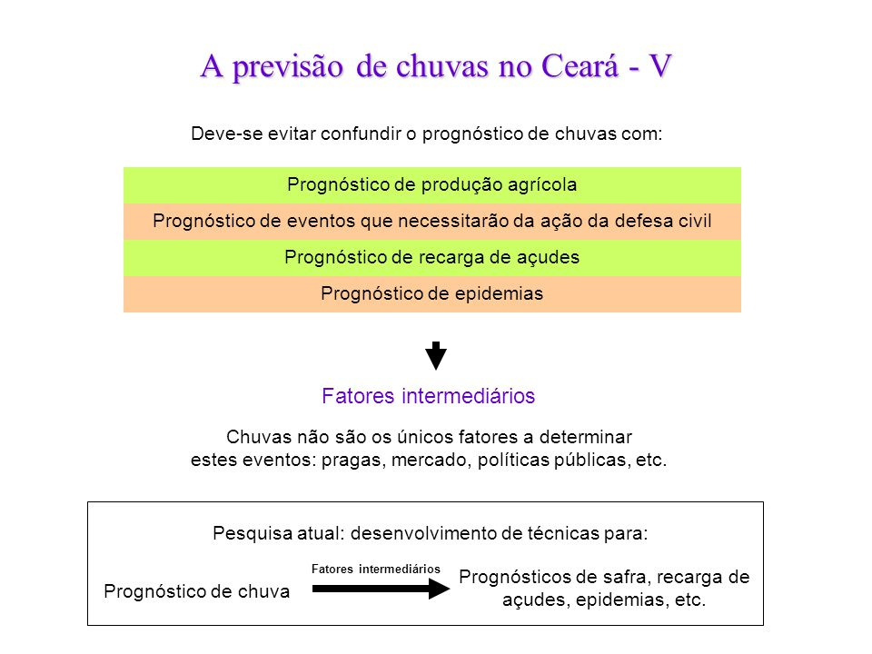 A previsão de chuvas no Ceará - V