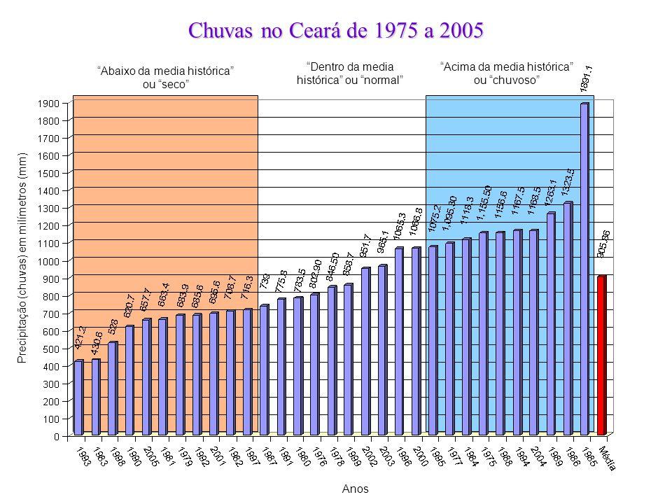 Chuvas no Ceará de 1975 a 2005 Anos