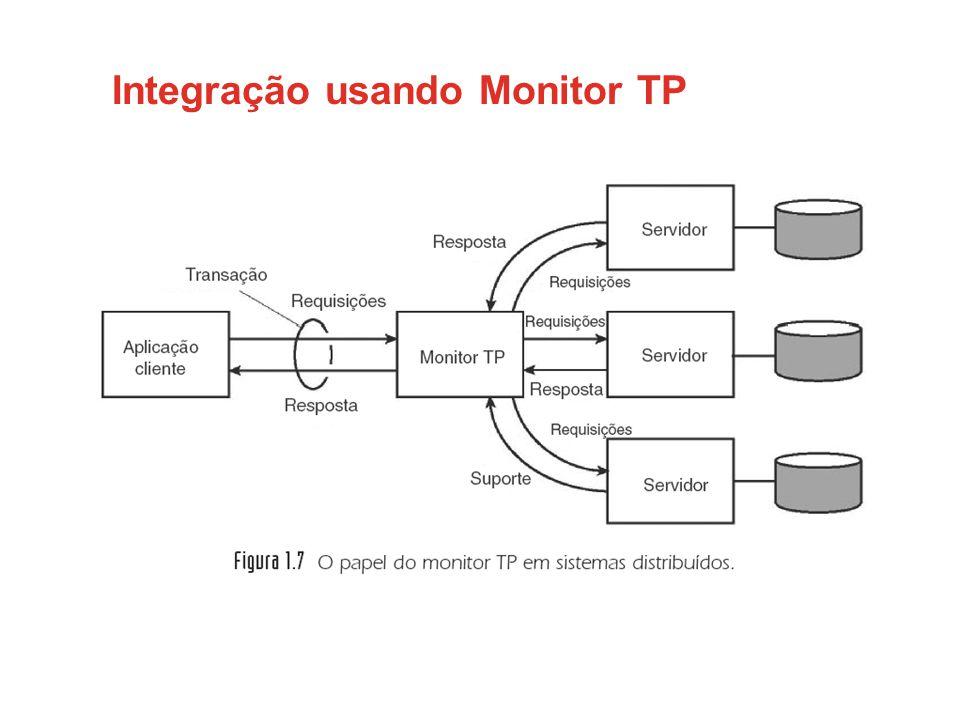 Integração usando Monitor TP