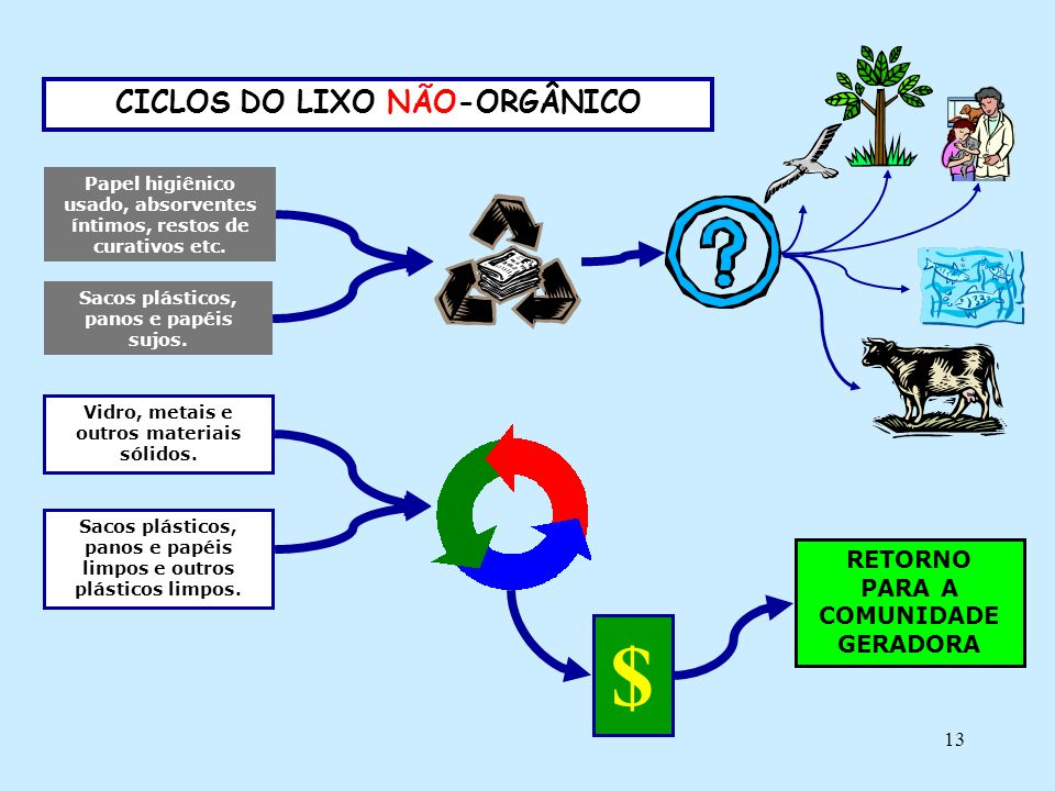 $ CICLOS DO LIXO NÃO-ORGÂNICO RETORNO PARA A COMUNIDADE GERADORA