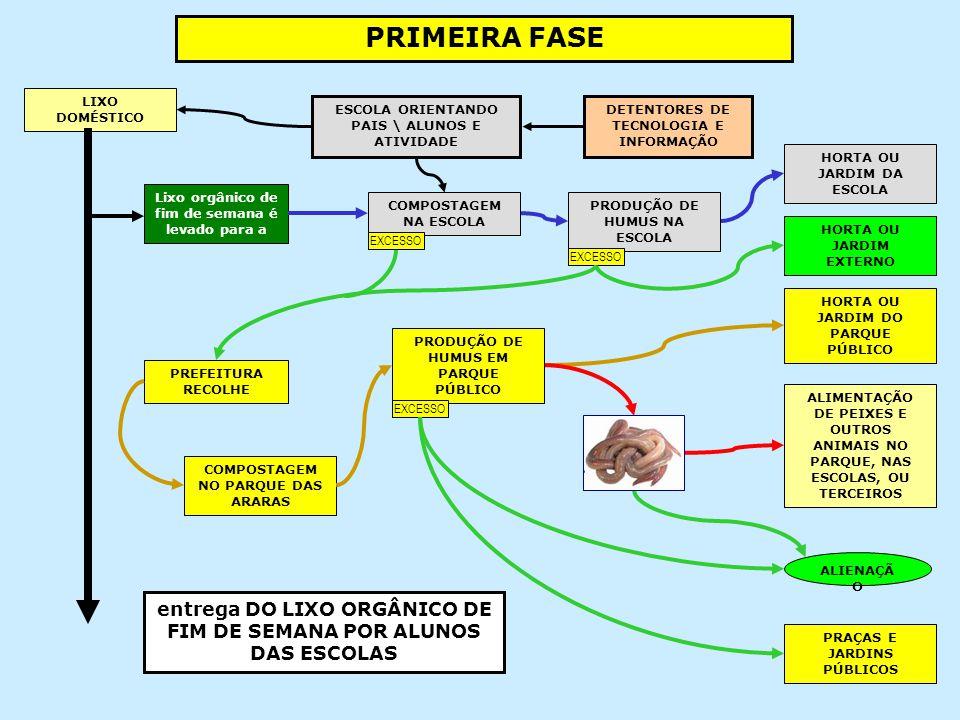 PRIMEIRA FASE LIXO DOMÉSTICO. ESCOLA ORIENTANDO PAIS \ ALUNOS E ATIVIDADE. DETENTORES DE TECNOLOGIA E INFORMAÇÃO.