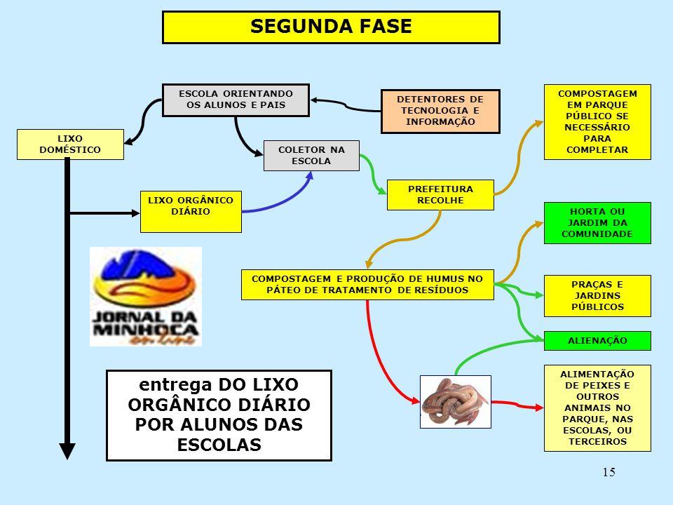 SEGUNDA FASE entrega DO LIXO ORGÂNICO DIÁRIO POR ALUNOS DAS ESCOLAS
