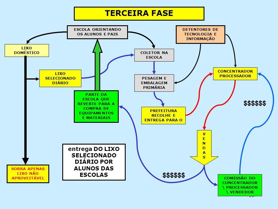TERCEIRA FASE $$$$$$ $$$$$$