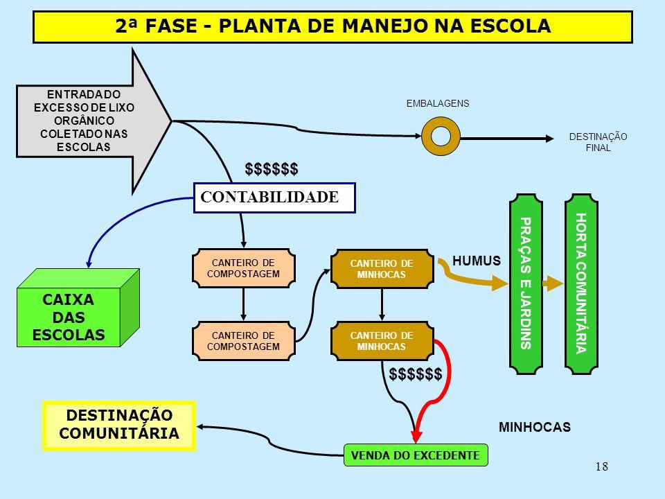 2ª FASE - PLANTA DE MANEJO NA ESCOLA