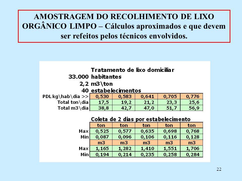 AMOSTRAGEM DO RECOLHIMENTO DE LIXO ORGÂNICO LIMPO – Cálculos aproximados e que devem ser refeitos pelos técnicos envolvidos.