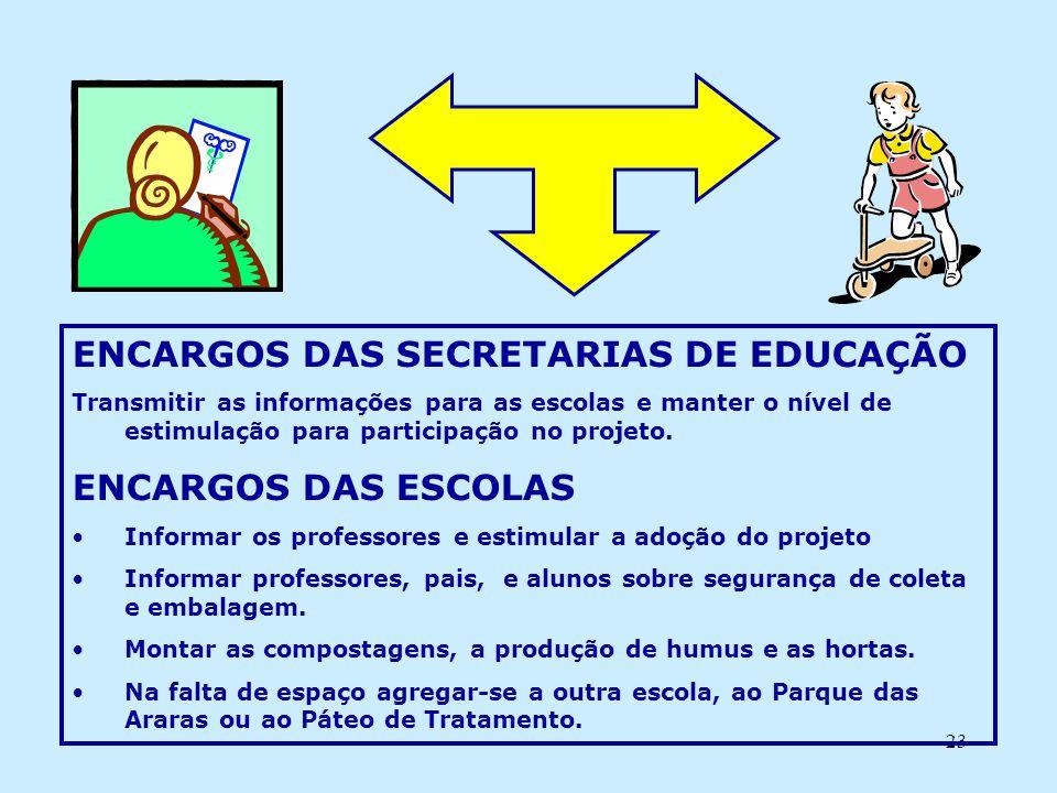 ENCARGOS DAS SECRETARIAS DE EDUCAÇÃO