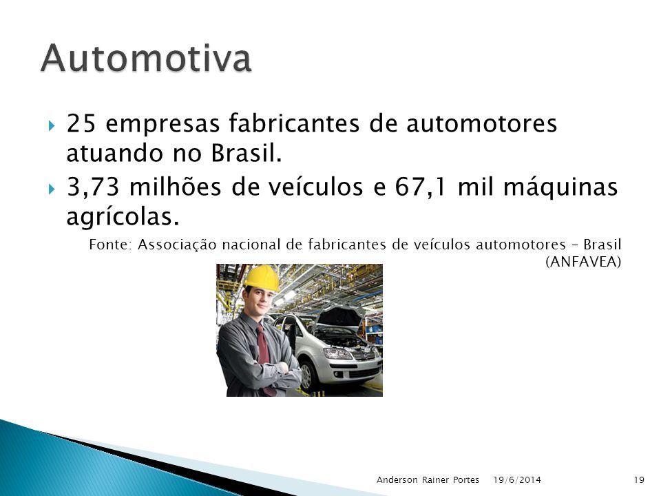 Automotiva 25 empresas fabricantes de automotores atuando no Brasil.