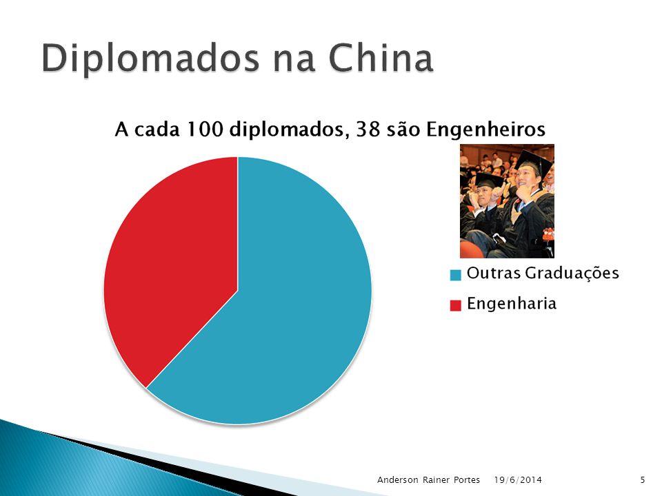 Diplomados na China Anderson Rainer Portes 02/04/2017