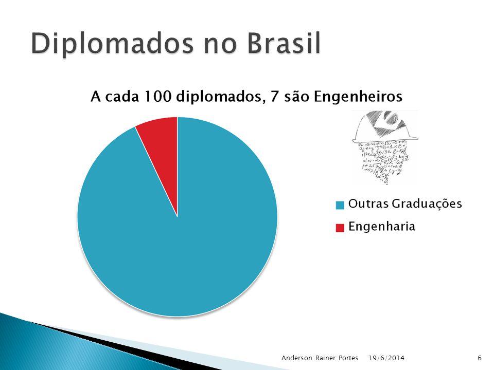Diplomados no Brasil Anderson Rainer Portes 02/04/2017