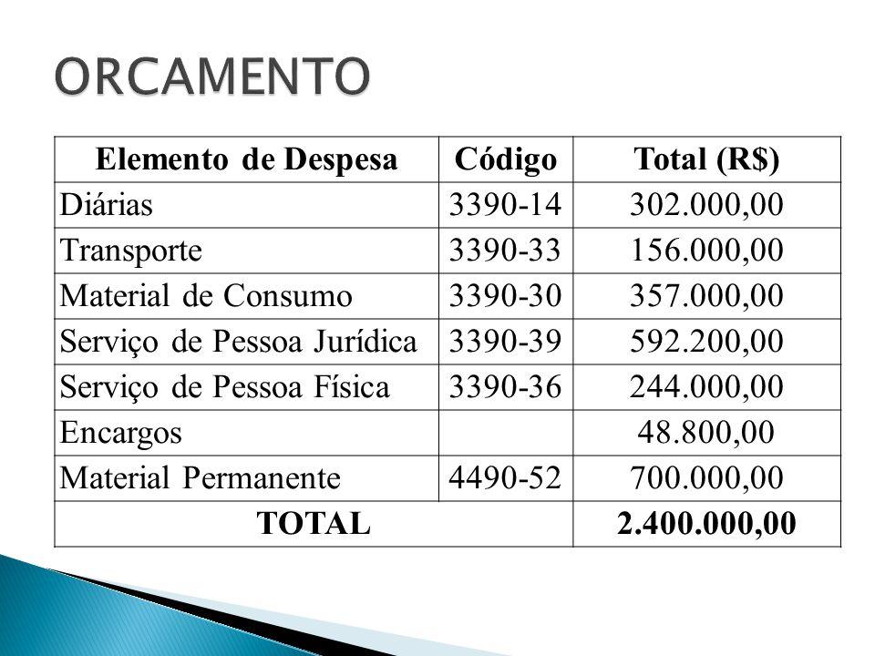 ORCAMENTO Elemento de Despesa Código Total (R$) Diárias 3390-14