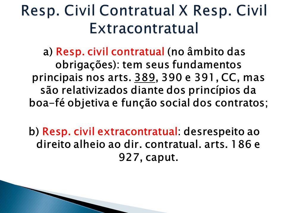 Resp. Civil Contratual X Resp. Civil Extracontratual