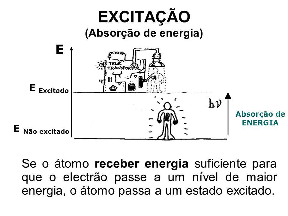 EXCITAÇÃO (Absorção de energia)