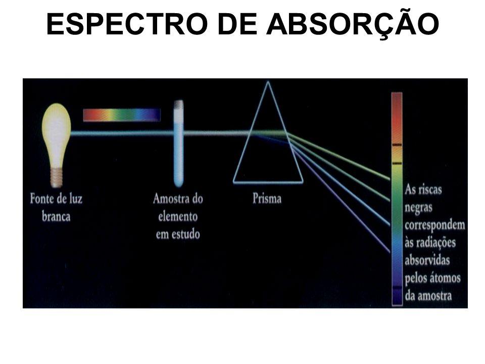 ESPECTRO DE ABSORÇÃO