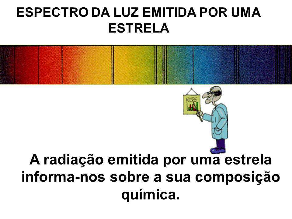 ESPECTRO DA LUZ EMITIDA POR UMA ESTRELA