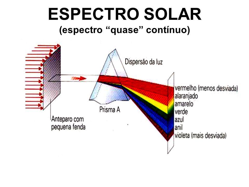 ESPECTRO SOLAR (espectro quase contínuo)