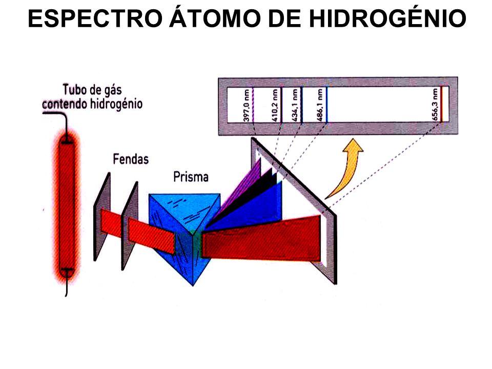 ESPECTRO ÁTOMO DE HIDROGÉNIO