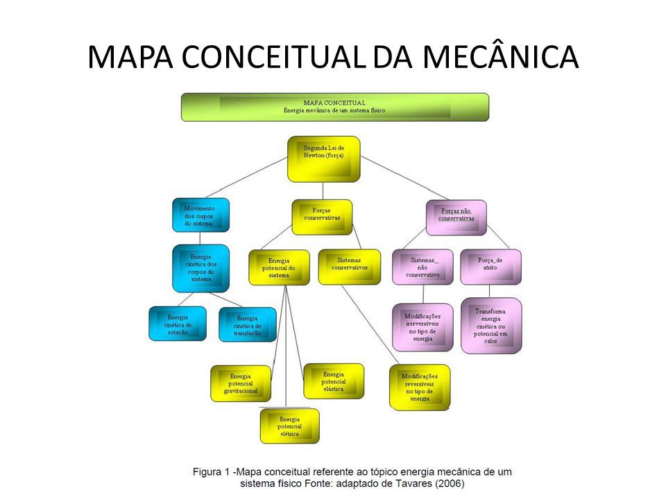 MAPA CONCEITUAL DA MECÂNICA