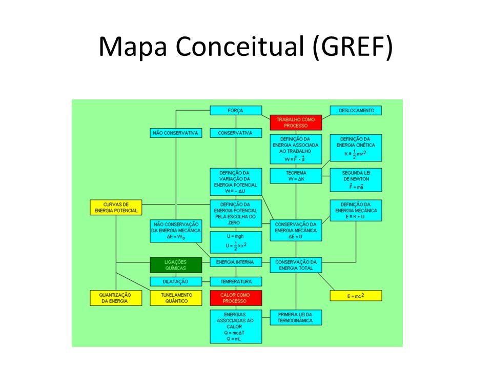 Mapa Conceitual (GREF)