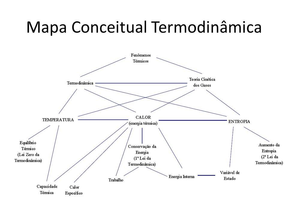 Mapa Conceitual Termodinâmica