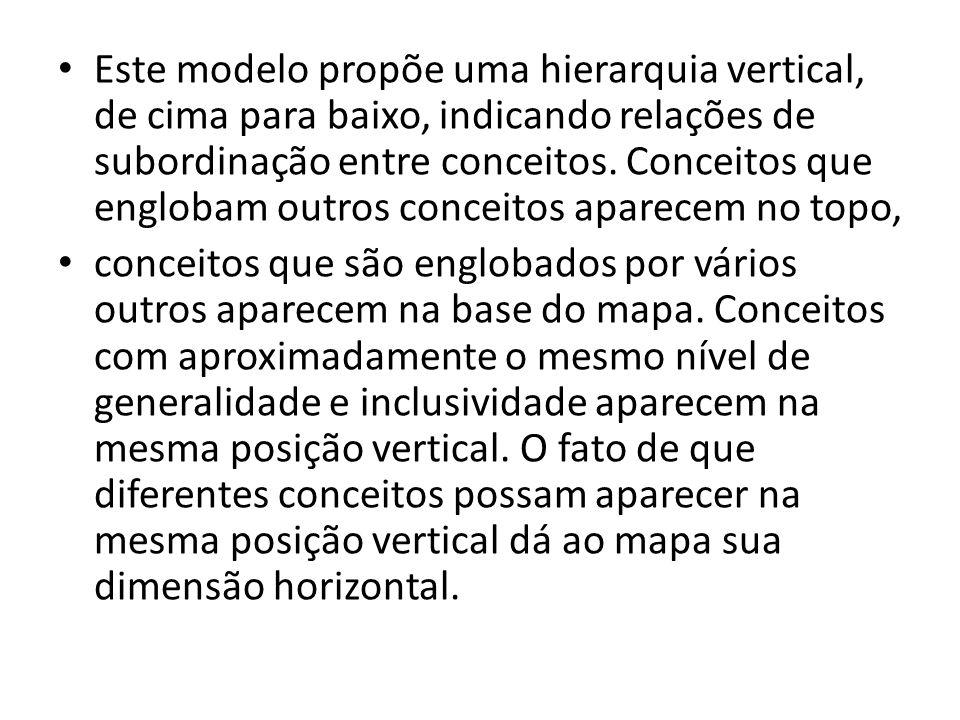 Este modelo propõe uma hierarquia vertical, de cima para baixo, indicando relações de subordinação entre conceitos. Conceitos que englobam outros conceitos aparecem no topo,