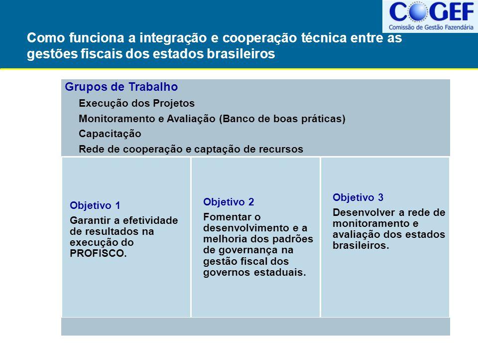 Como funciona a integração e cooperação técnica entre as gestões fiscais dos estados brasileiros