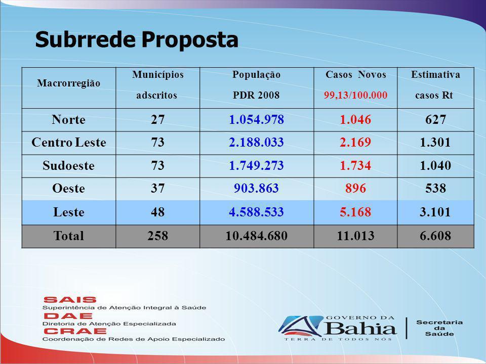 Subrrede Proposta Norte 27 1.054.978 1.046 627 Centro Leste 73