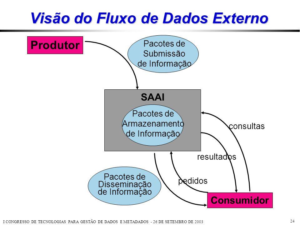 Visão do Fluxo de Dados Externo