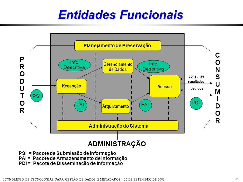 Planejamento de Preservação Administração do Sistema