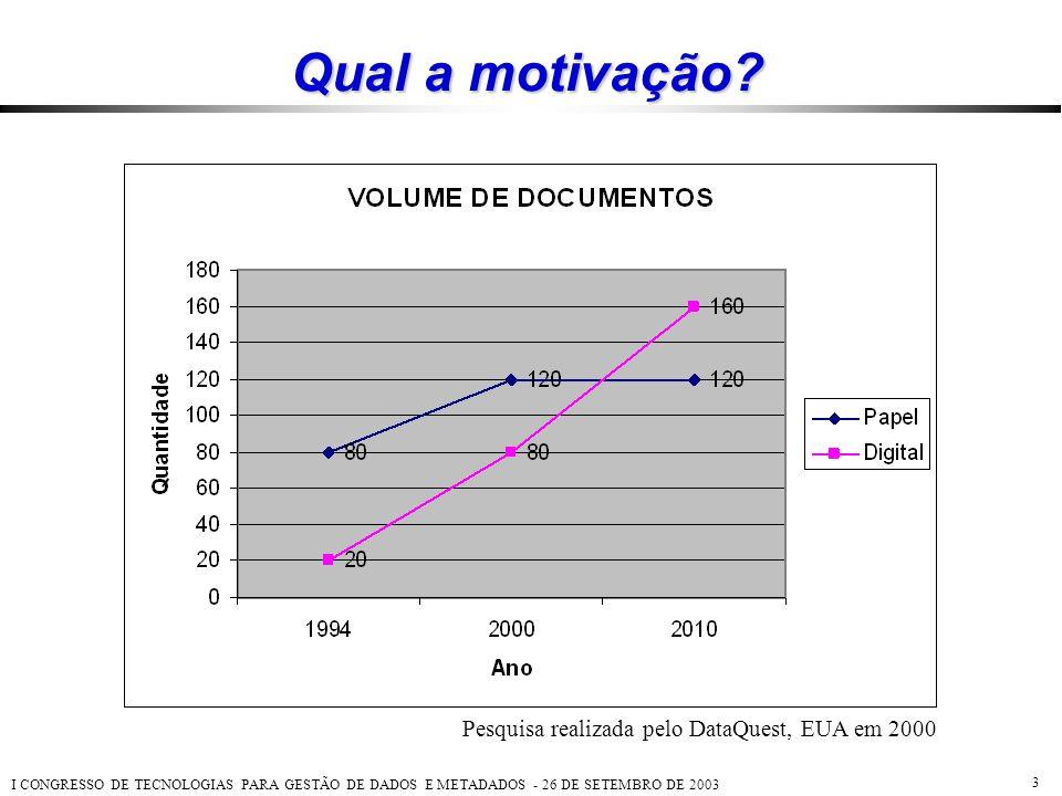 Pesquisa realizada pelo DataQuest, EUA em 2000