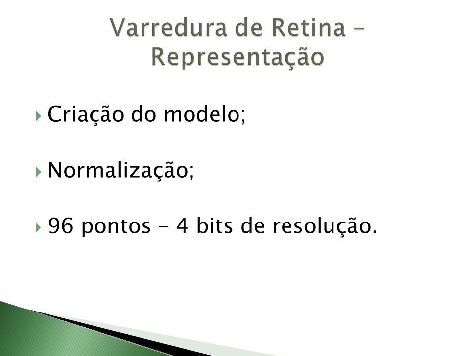 Varredura de Retina – Representação