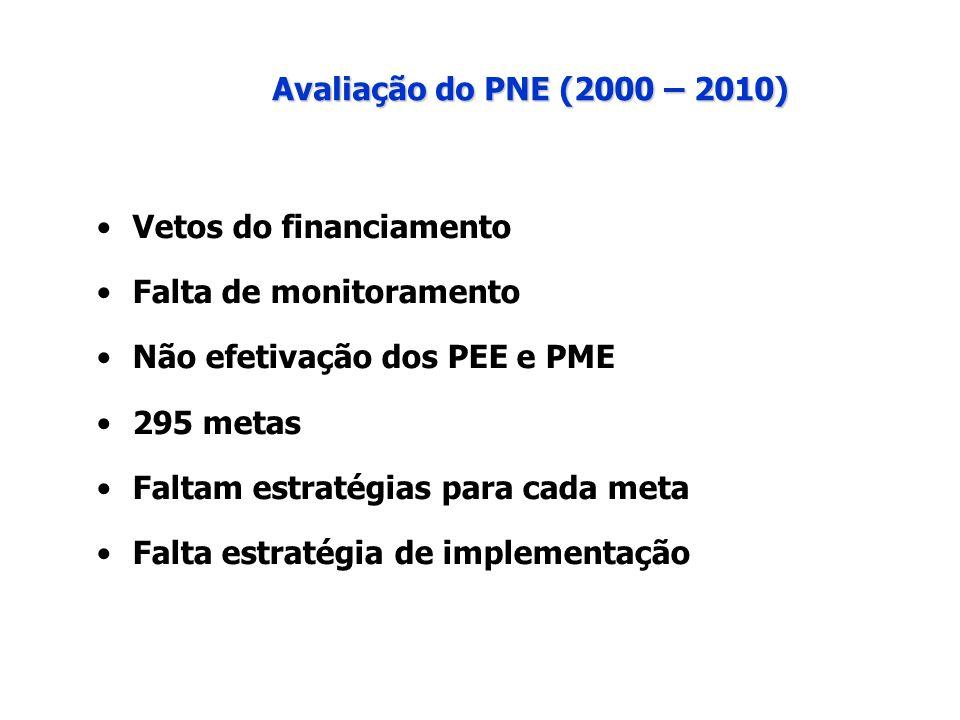Avaliação do PNE (2000 – 2010) Vetos do financiamento. Falta de monitoramento. Não efetivação dos PEE e PME.
