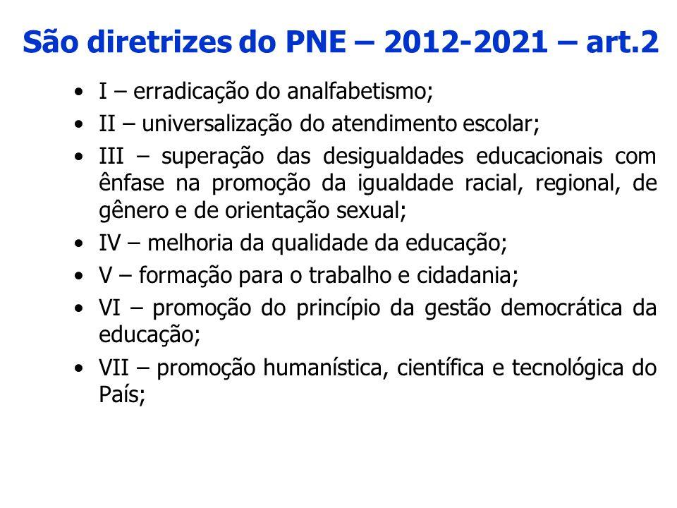 São diretrizes do PNE – 2012-2021 – art.2