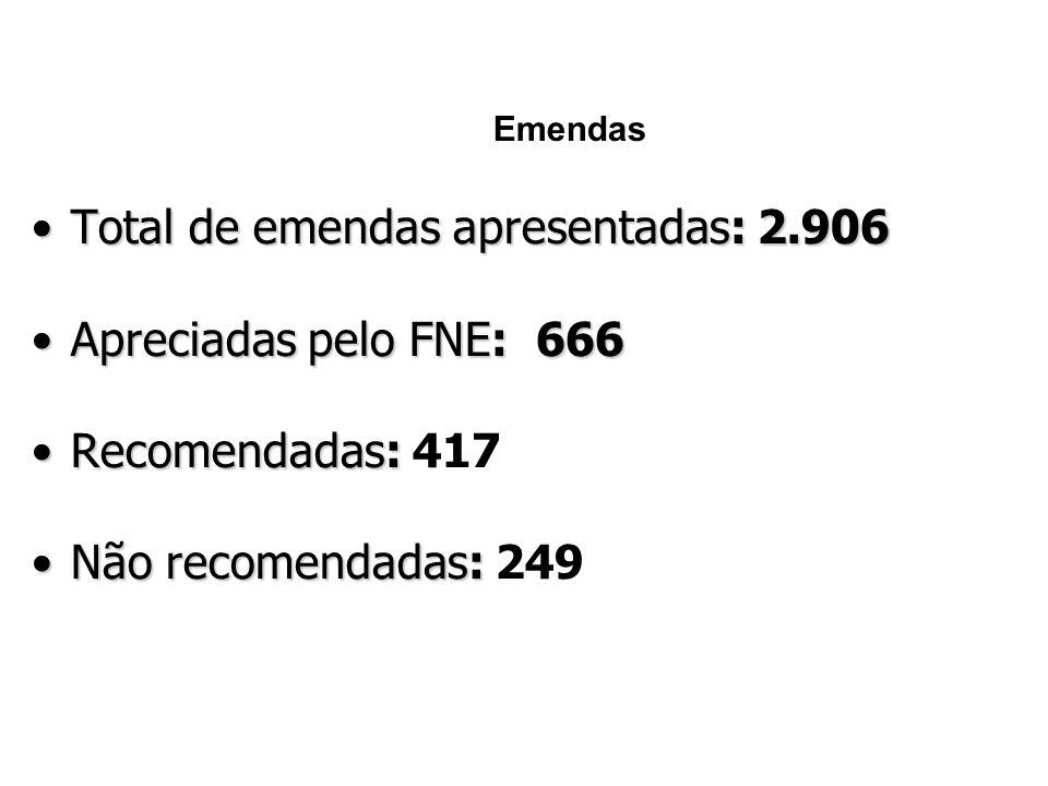 Emendas Total de emendas apresentadas: 2.906. Apreciadas pelo FNE: 666.