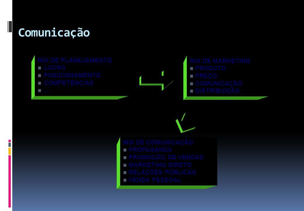 Comunicação MIX DE PLANEJAMENTO MIX DE MARKETING LUCRO PRODUTO