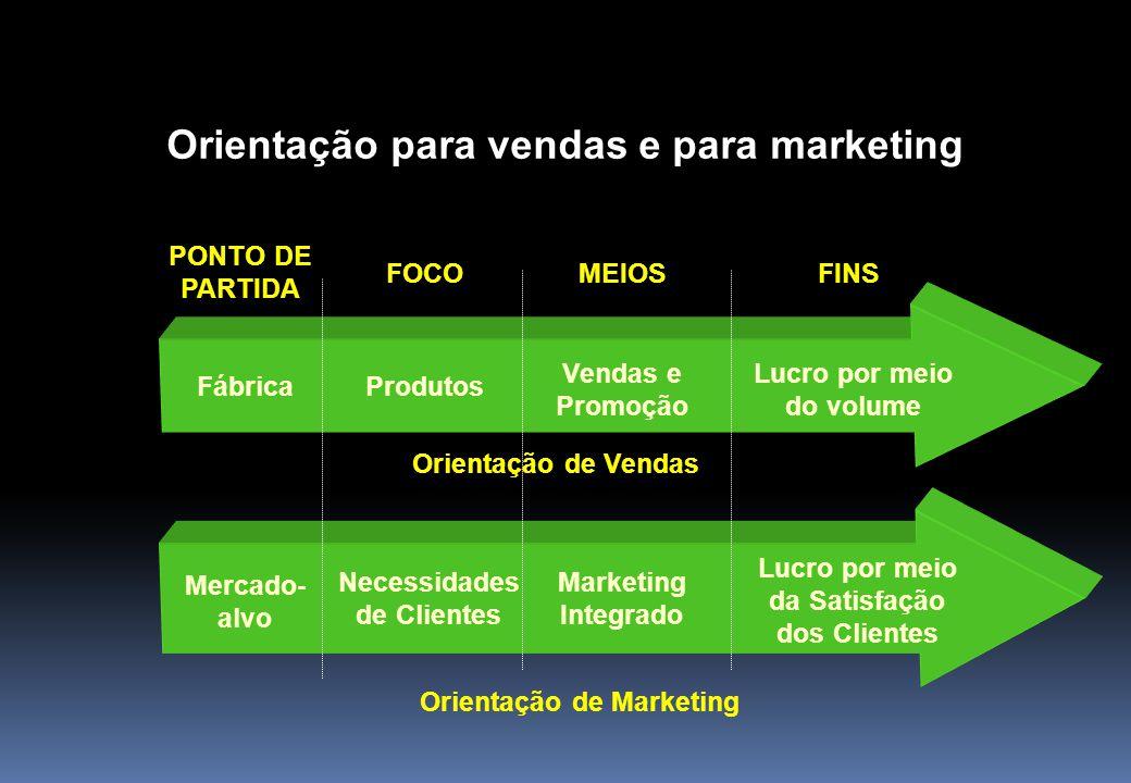 Orientação para vendas e para marketing