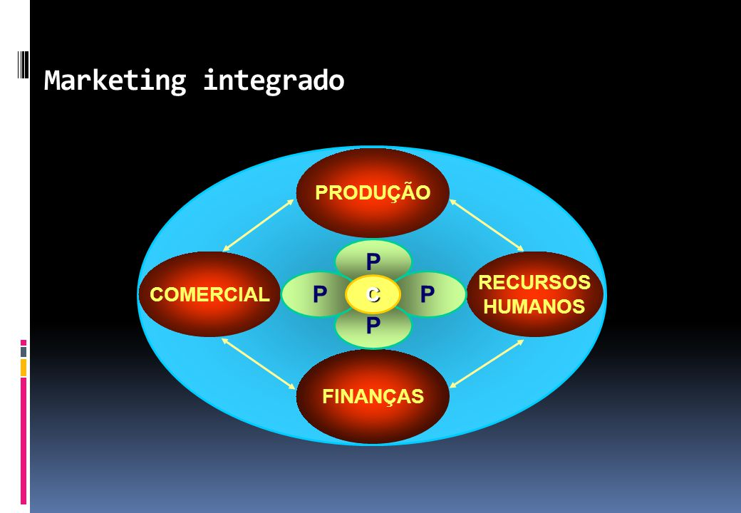 Marketing integrado P P P P PRODUÇÃO RECURSOS COMERCIAL HUMANOS C