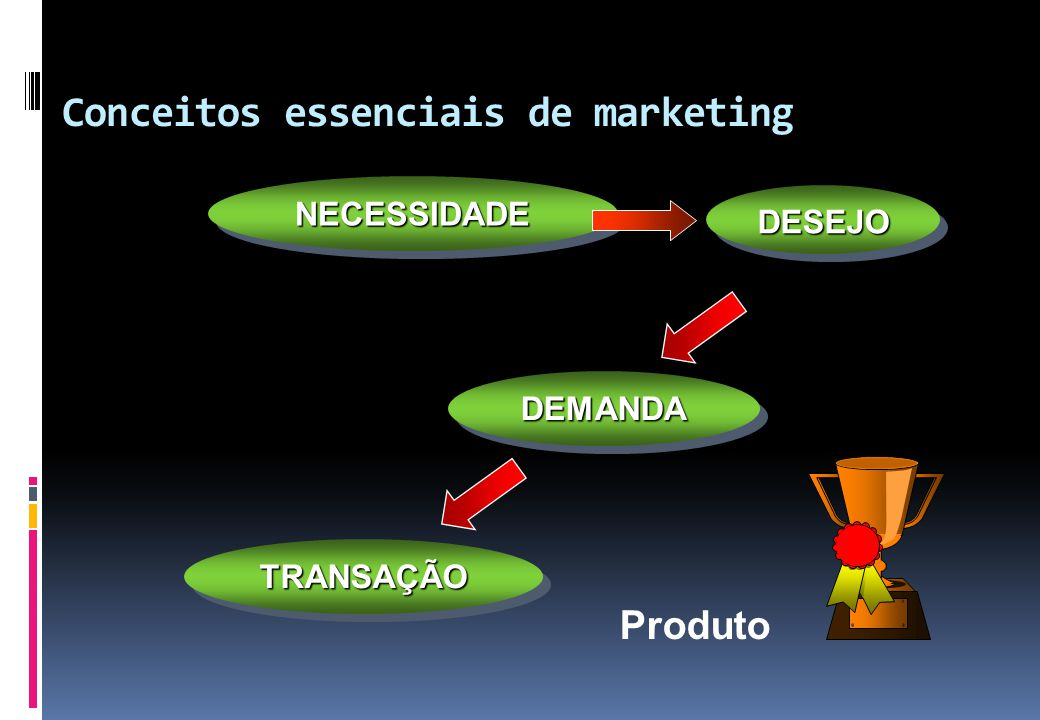 Conceitos essenciais de marketing