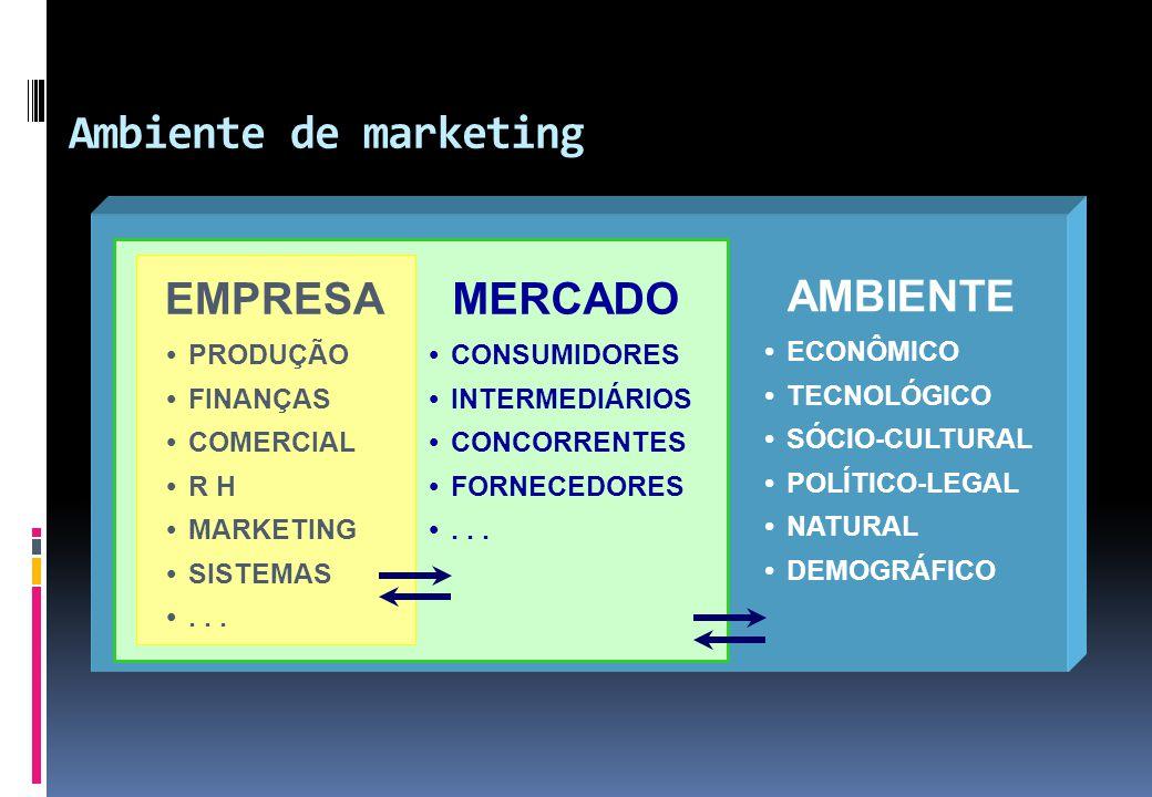 Ambiente de marketing EMPRESA MERCADO AMBIENTE PRODUÇÃO FINANÇAS