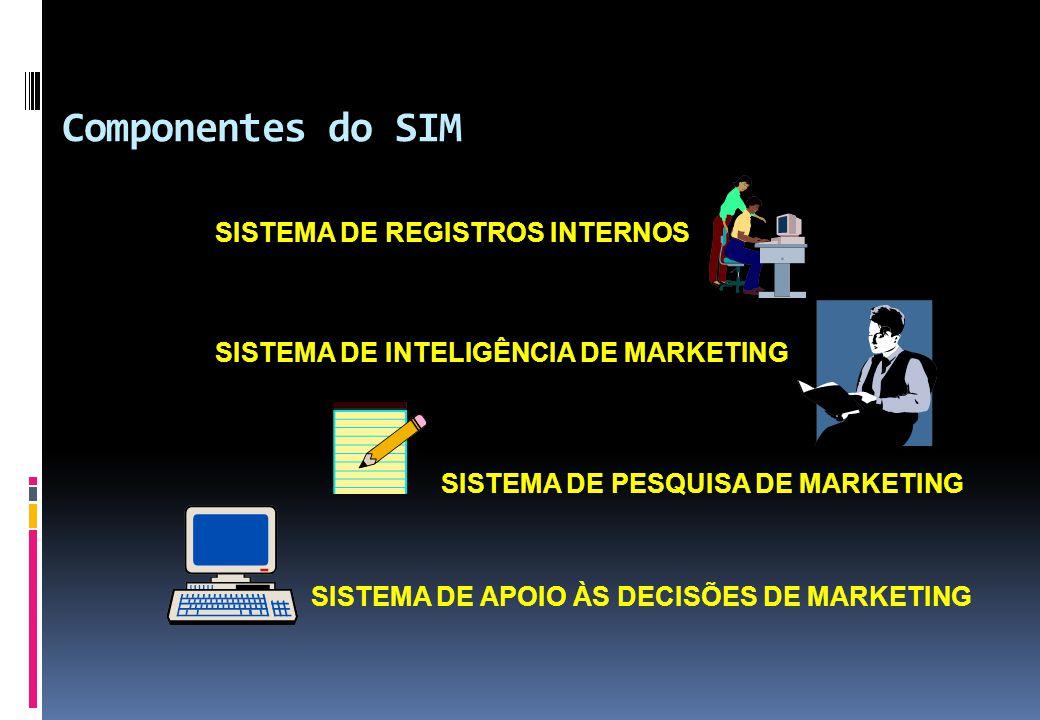 Componentes do SIM SISTEMA DE REGISTROS INTERNOS