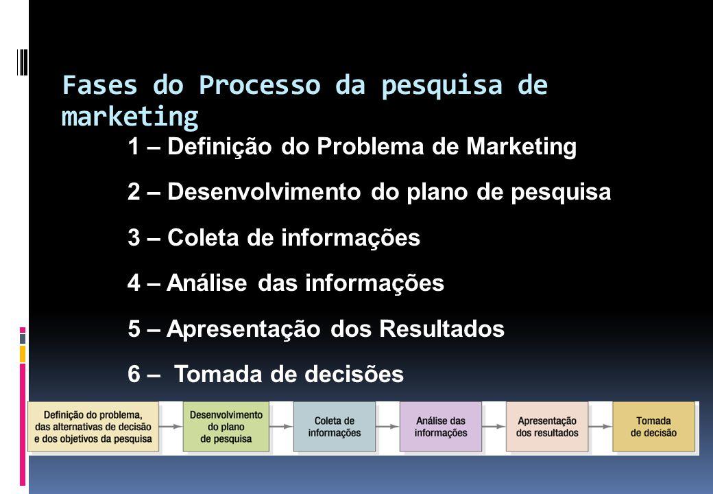 Fases do Processo da pesquisa de marketing
