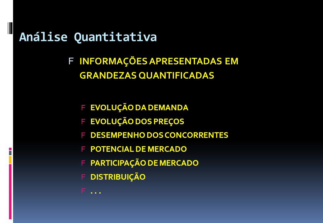Análise Quantitativa INFORMAÇÕES APRESENTADAS EM GRANDEZAS QUANTIFICADAS. EVOLUÇÃO DA DEMANDA. EVOLUÇÃO DOS PREÇOS.