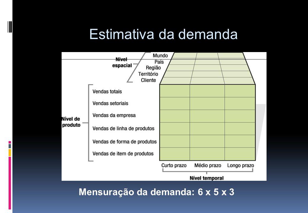 Estimativa da demanda Mensuração da demanda: 6 x 5 x 3