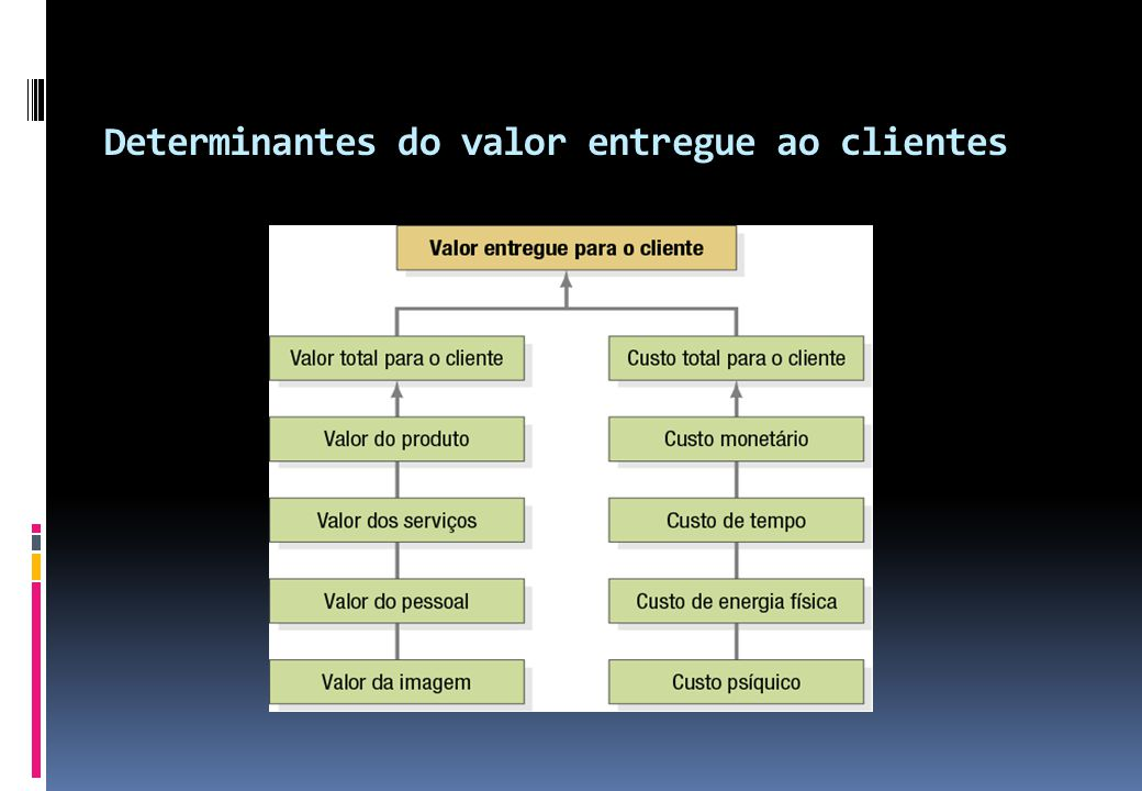 Determinantes do valor entregue ao clientes