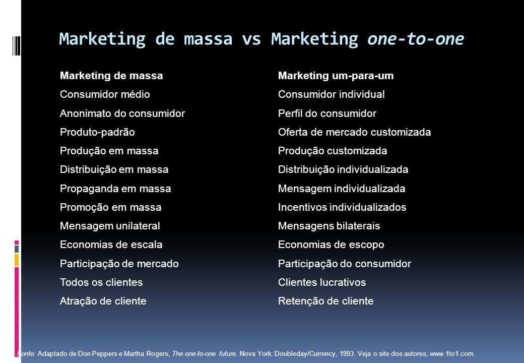 Marketing de massa vs Marketing one-to-one