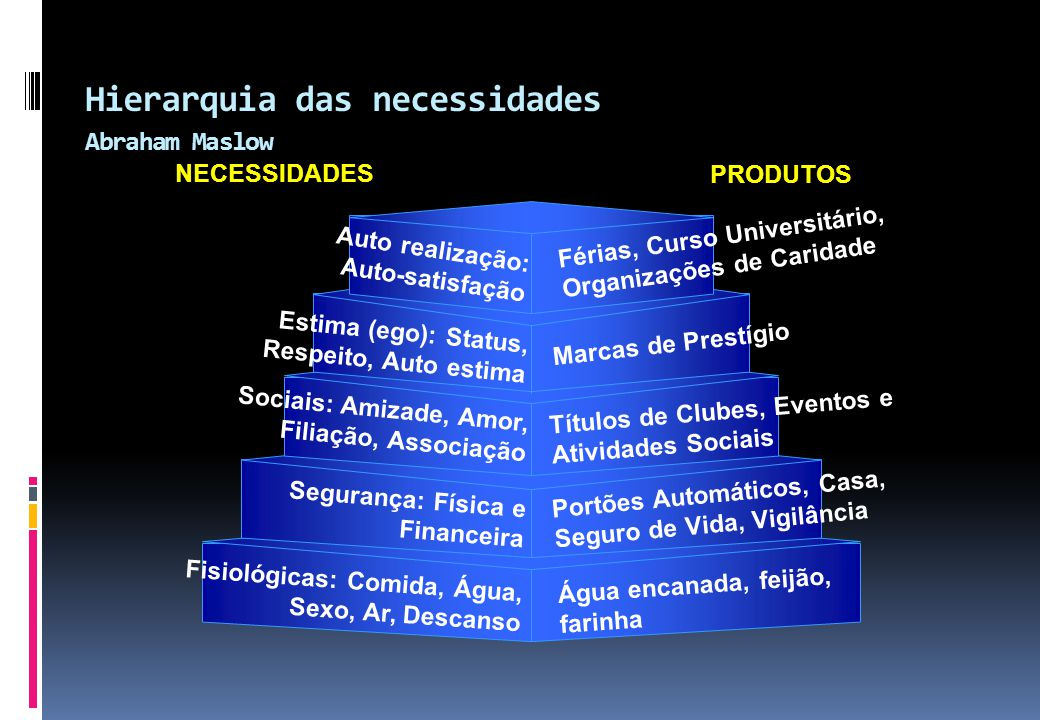 Hierarquia das necessidades Abraham Maslow