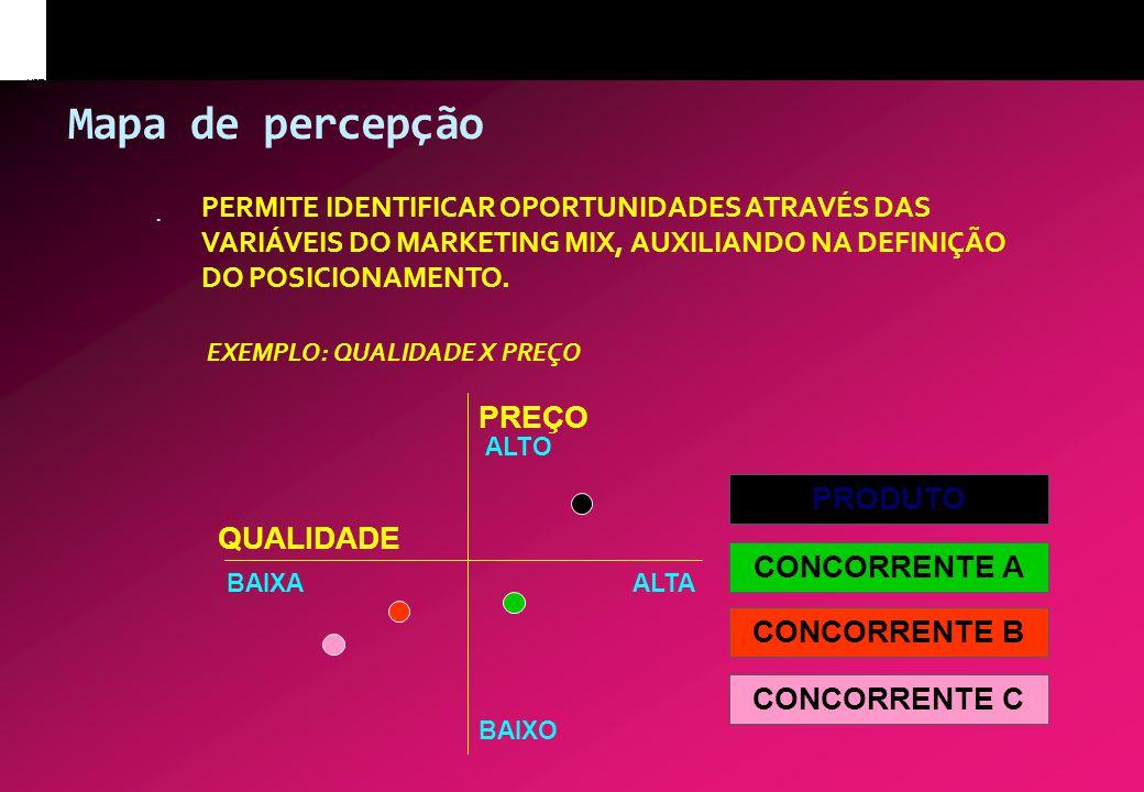 Mapa de percepção PREÇO PRODUTO QUALIDADE CONCORRENTE A CONCORRENTE B
