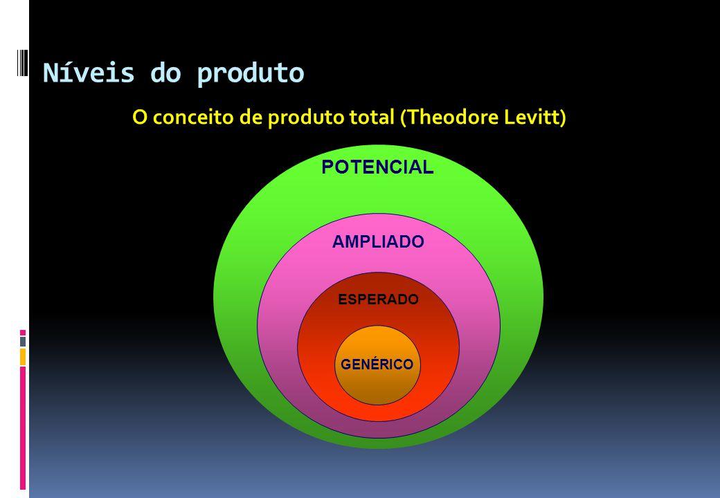 Níveis do produto O conceito de produto total (Theodore Levitt)