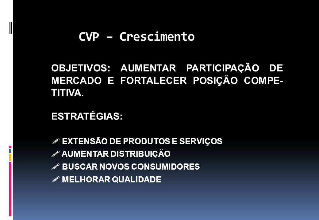 CVP – Crescimento OBJETIVOS: AUMENTAR PARTICIPAÇÃO DE MERCADO E FORTALECER POSIÇÃO COMPE-TITIVA. ESTRATÉGIAS: