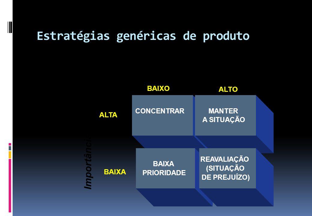Estratégias genéricas de produto